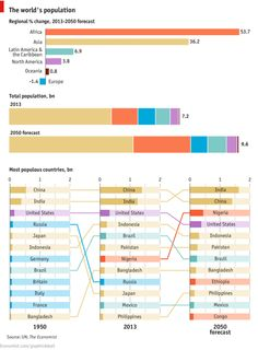 Most Populous Countries 1950, 2013, and 2050