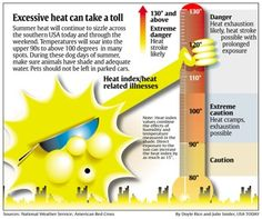 weather report, graphic designers, arrow, apples, infograph, graphics, heat stroke, sun, usa today