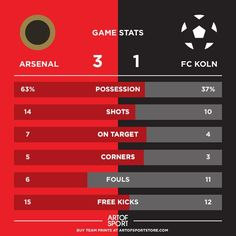 Well that worked out in the end.  #Arsenal #afc #coyg #gunners #gooners