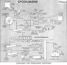 Flowsheet for Spodumene Flotation Welding Flux