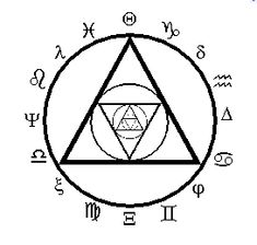 Protection Symbols Against Evil Spirits Mystic Symbols, Wiccan Symbols, Wiccan Spells, Magick, Witchcraft, Pagan, Protection Symbols, Astrology Signs, Astrological Sign