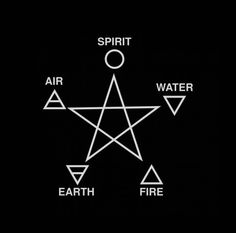 Five Elements with Pentagram. Many traditions hold a belief in the five classical elements, although they are seen as symbolic as representations of the phases of matter. These five elements are invoked during many magical rituals, notably when...