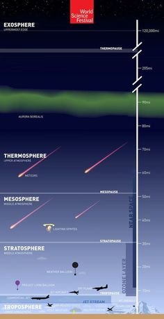 The Atmosphere: 'The Great Aerial Ocean' [Infographic] - World Science Festival Earth And Space Science, Earth From Space, Science And Nature, Science And Technology, Science Facts, Fun Facts, Science Ideas, Science Experiments, Science Lessons