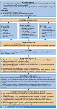 A Practical Approach to Chemical Peels: A Review of Fundamentals and Step-by-step Algorithmic Protocol for Treatment : JCAD | The Journal of Clinical and Aesthetic Dermatology Acid Peel, Chemical Peel At Home, Aesthetic Dermatology, Botox Fillers, Skin Care Clinic, Alpha Hydroxy Acid, Cosmetic Procedures