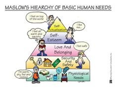 Maslow's hiearchy
