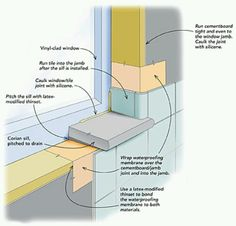 When installing a window in a tiled shower enclosure, make sure the joint between the jamb and the cementboard is sufficiently sealed with silicone caulk and a waterproofing membrane. The membrane bridging the two materials creates a stable Bathroom Windows In Shower, Window In Shower, Basement Bathroom, Bath Shower, Master Bathrooms, Tiling Shower Walls, Wall Tiles, Small Bathroom Window, Add A Bathroom