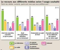 Le recours aux différents médias selon l'usage souhaité - Source étude La Croix / TNS Sofres