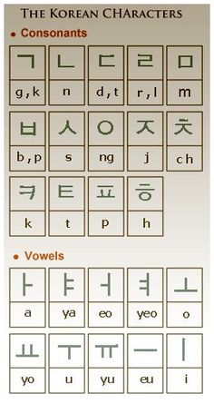 The Korean Alphabet System (Hangul is a featural alphabet of 24 consonant and vowel letters) Korean Words Learning, Korean Language Learning, Learn A New Language, Learn Korean Alphabet, Korean Alphabet Letters, Hangul Alphabet, Learn Hangul, Korean Writing, Korean Phrases