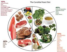 Firstly, what is candida? Candida is a yeast that usually exists in the hurtless yeast form in the digestive tract. Anti Candida Diet, Candida Yeast, Steamed Vegetables, Root Vegetables, Granny Smith, Buckwheat, Yams, Lemon Lime, Low Sugar