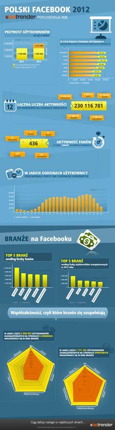 Polski Facebook w 2012 roku - Sotrender podsumowuje