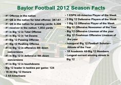 #Baylor Football. #sicem (via @CoachArtBriles on Twitter)