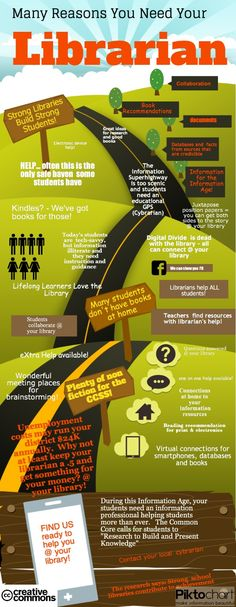 Many Reasons You Need Your Library http://blogs.slj.com/neverendingsearch/2013/03/06/school-library-infographics-research-and-advocacy/