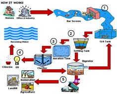 Underground -  wastewater treatment plant diagram