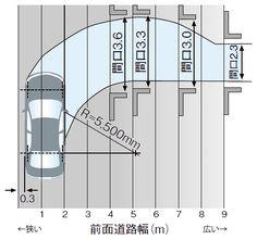 車の回転半径による前面道路幅と車庫間口の関係(中型車の場合)