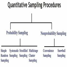 We used Quantitative Sampling Procedure to complete research paper writing