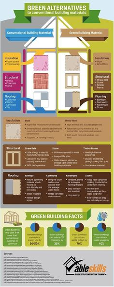 infographic, reader submitted content, Ableskills, green alternative building materials, building materials, green building materials, energy savings, sustainable home, green home, sustainable architecture, green insulation, green structural components, green flooring