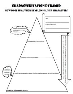 Characterization Pyramid - use to show students how a writer develops a character
