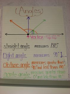 Angle Anchor Chart
