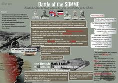 War Infographic about the battle of the Some. This World War One battle defines bloody nature of the war for the British. Battle Of The Somme, World War One, Fun Facts, History, August 31, Historical Fiction, Fun Things, Army, Internet