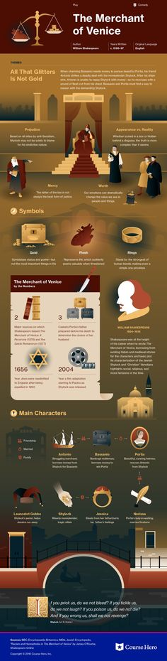 Merchant of Venice Infographic | Course Hero