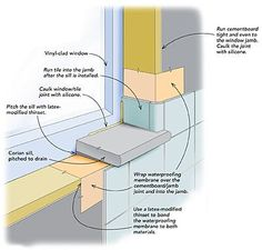 Sealed joints. When installing a window in a tiled shower enclosure, make sure the joint between the jamb and the cementboard is sufficiently sealed with silicone caulk and a waterproofing membrane. The membrane bridging the two materials creates a stable substrate for the tile.