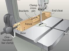 After hunting for a rip fence small enough to fit my benchtop bandsaw, I came up with the quick-release one shown here. The simple L-shape scrapwood fence has a cleat at the rear that drops over the back edge of the table. On the front end, a set of brackets houses the bar of a one-hand bar clamp. I removed the clamp's fixed jaw and dropped the bar between the brackets. The clamp's cross-pin pulls against the brackets when the sliding jaw presses against the table, tightening the fence in…