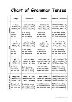 Chart of Tenses - English ESL Worksheets for distance learning and physical classrooms English Grammar Notes, English Sentences, English Phrases, Learn English Words, English Tenses Chart, English Learning Spoken, Learning Spanish, English Grammar Tenses, English Thoughts