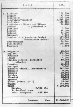 "1.20.1942 - The Wannsee List Drawn up by Third Reich leaders at the Wannsee Conference, detailing the estimated number of Jews living in each European country at the time, including the 334,000 in the Britain and Ireland. The total number came to over 11 million, which the Nazis intended to exterminate. You will notice Estland (Estonia) is listed as judenfrei, or ""Free of Jews."""