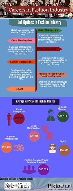 This infographics provides information of careers in fashion industry, various jobs are available in fashion industry like personal shopper, stylist e