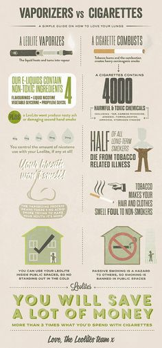Pin by Chuy Gutierrez on Infografias | Pinterest Subscribe to http://vaping-lounge.com with regard to assistance, points as well as giveaways. Vaping Lounge is the top social community for electronic cigarette consumers.