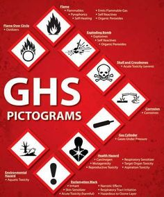 New Globally Harmonized System (GHS) Safety Data Sheets - A Comparison of New GHS Safety Data Sheets (SDS) and Existing Material Safety Data Sheets (MSDS) Versions The Following Table Provides Comparison of MSDS Elemen...