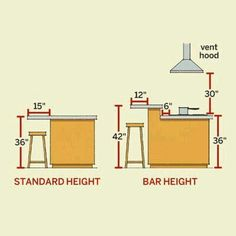 """Not sure about your kitchen seating at an island or peninsula? Use this handy visual. Pro tip: Vent hood height +/- up to 6"""" is a good guide for pendant height as well."""