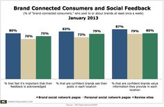 Brand Connected Consumers Social Feedback
