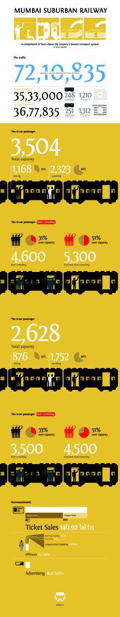 Mumbai Suburban Railway – Traffic and revenues