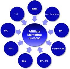 Affiliate marketing program is the best way to make money through online. The advertiser pays fixed commission to the publisher in the Compensation Methods