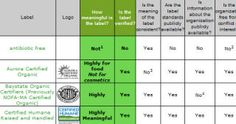 """The Common Sense Guide to """"Organic"""" and Other Food Labels"""