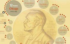 Prix Nobel d'économie : l'écrasante suprématie américaine