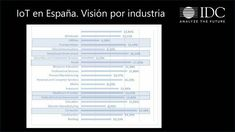 #IoT en #España. Visión por industria Education, World, Internet Of Things, Tecnologia, The World, Onderwijs, Learning
