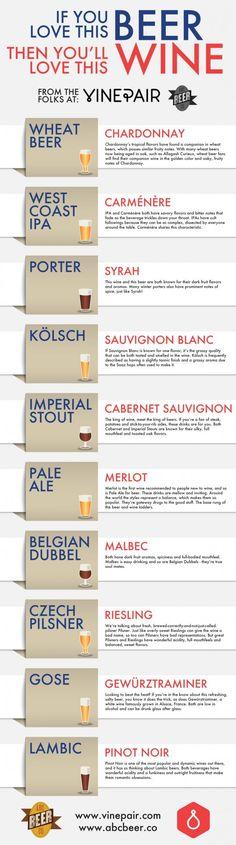 wine beer pairing infographic  #craftbeer #beer