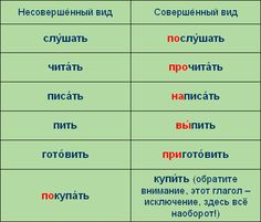 To learn russian conjugation rules