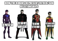 The Robins and their relationships with Batman.