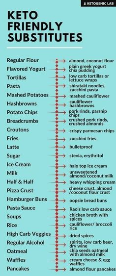 Keto grocery list, food and recipes for a keto diet before and after. Meal plans with low carbs, keto meal prep for healthy living and weight loss. Keto Food List, Food Lists, Keto Diet Grocery List, Keto Meal Plan, Diet Meal Plans, Keto Regime, Comida Keto, Keto Diet For Beginners, Low Carb Diet