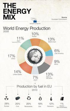 Parliament fuels debate over Europe's future energy use http://www.europarl.europa.eu/news/en/headlines/content/20130318STO06602/html/Parliament-fuels-debate-over-Europe's-future-energy-use