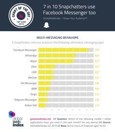 72% of Snapchat User