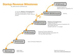 Startup Revenue Milestones -- the different stages of revenue growth in a startup. Marketing Quotes, Social Media Marketing, Second Derivative, Revenue Model, Raising Capital, Positive Reinforcement, Competitor Analysis, Start Up Business, Investing