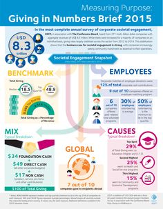 Measuring Corporate Purpose: Giving in Numbers Brief 2015