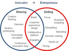 http://www.innovationexcellence.com/blog/2012/04/11/where-innovators-and-entrepreneurs-intersect/