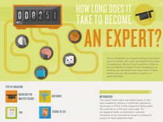 How Many Hours Does It Take To Become An Expert?#infographie