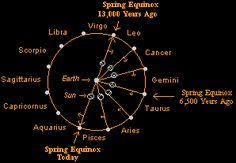 precession of the equinoxes | Precession of the Vernal Equinox.