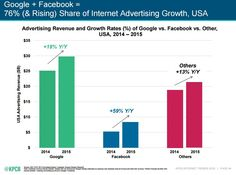 Mary Meeker's 2016 Internet Trends, Google and Facebook